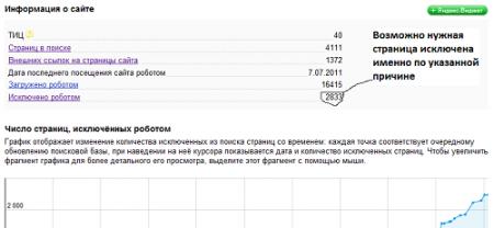 проблемы с индексированием Яндекс