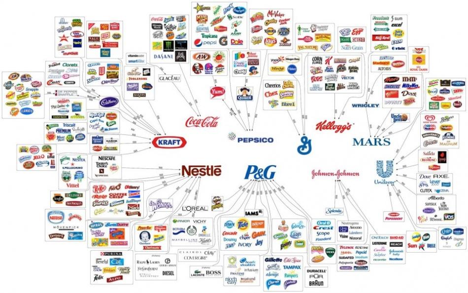 Иллюзия Выбора Товаров Покупателями