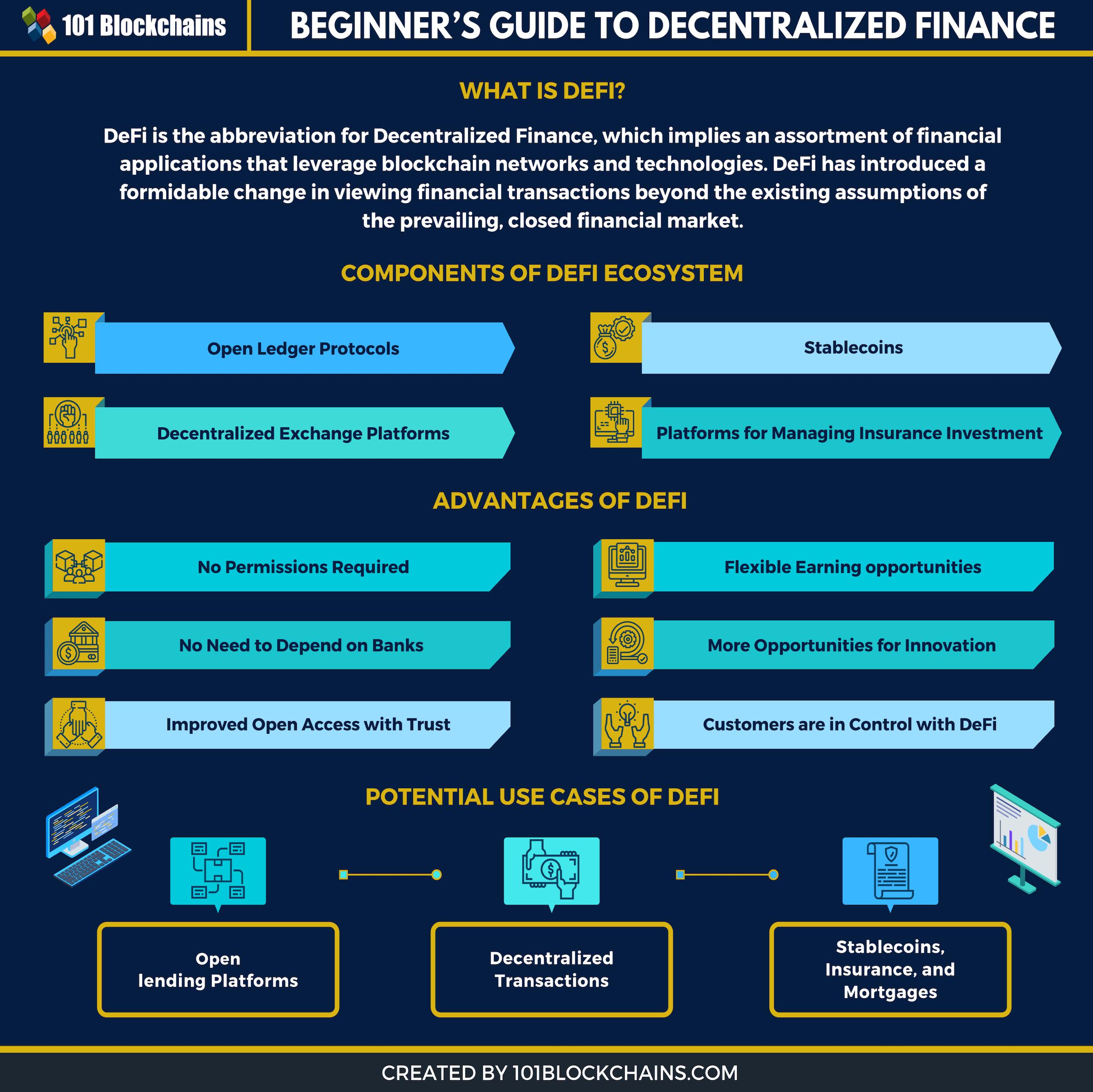 Инфографика о DeFi